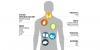 Raport Zdrowia